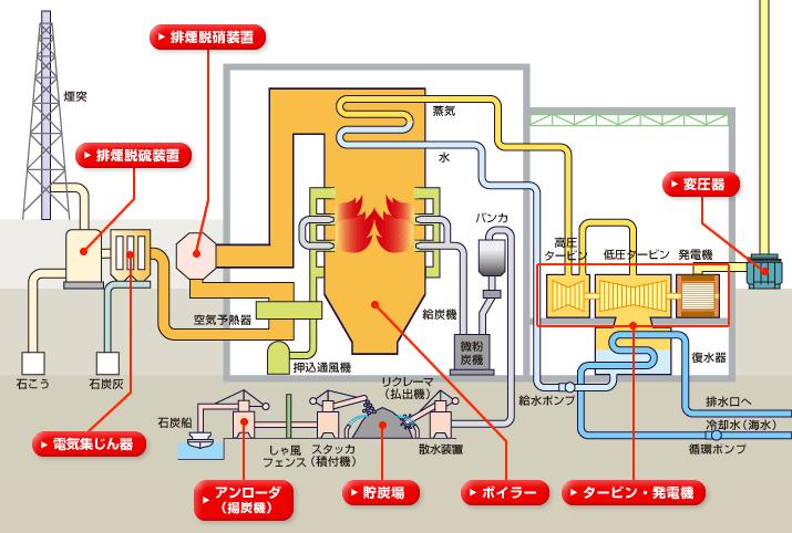 発電 仕組み 火力