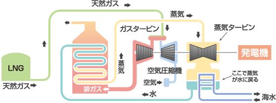 コンバインドサイクル発電のしくみ