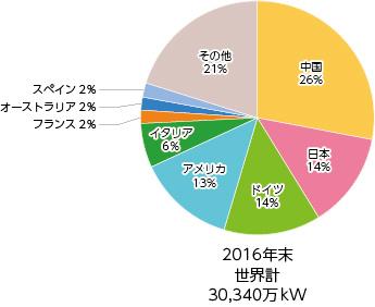 株式 会社 日本 再生 エネルギー 可能 ヴィーナ・エナジー (Vena