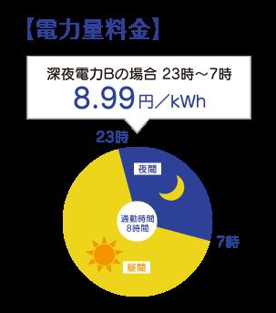 北陸電力 深夜電力(ご家庭向け...